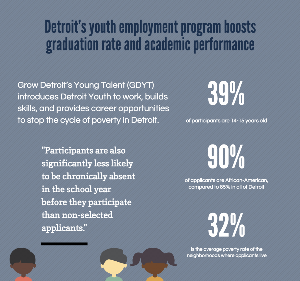 "Detroit's youth employment program boosts graduation rate and academic performance. Grow Detroit's Young Talent (GDYT) introduces Detroit Youth to work, builds skills, and provides career opportunities to stop the cycle of poverty in Detroit. 39% of participants are 14-15 years old. 90% of applicants are African-American, compared to 85% in all of Detroit. 32% is the average poverty rate of the neighborhoods where applicants live. ""Participants are also significantly less likely to be chronically absent in the school year before they participate than non-selected applicants."""